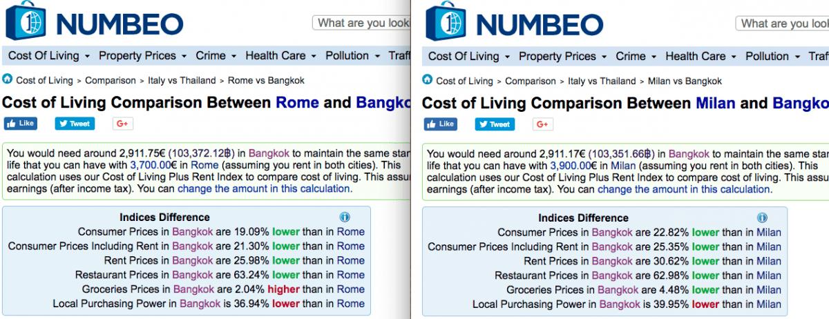 Costo della vita di Bangkok, Roma e Milano a confronto.